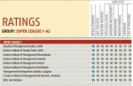 IIM Indore Stands Among the Super League 1-A2 Business Schools Category
